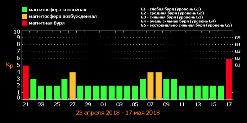 Мощная магнитная буря потреплет украинцев
