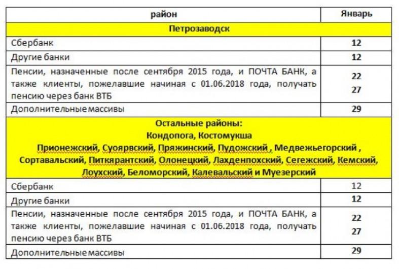 Кто получит пенсию за январь 2015 как рассчитать пенсии в беларуси